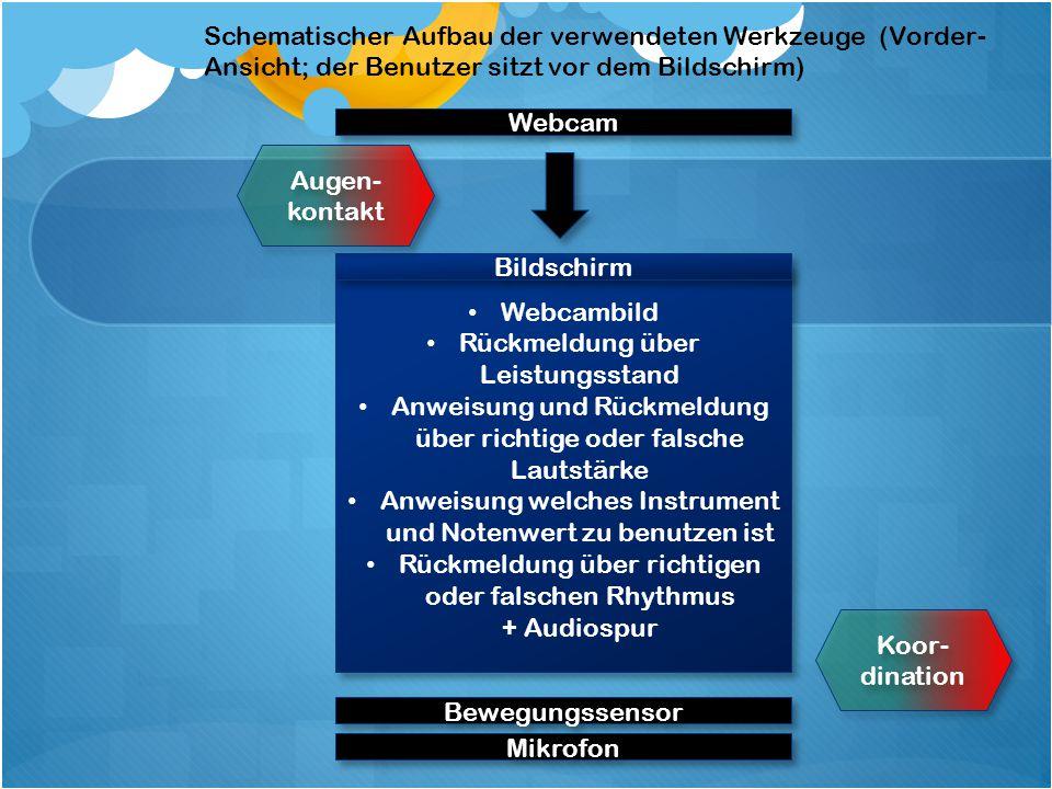 Modul 2 - Solfège Anwenden und Erlernen der Kodaly Rhythmussolfège