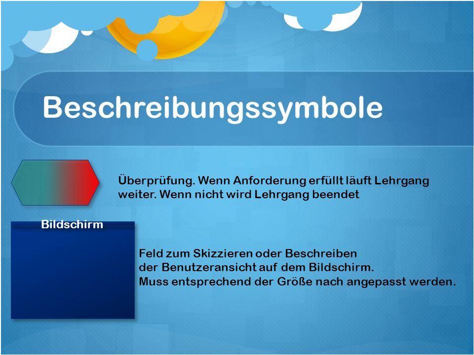 Beschreibungssymbole Auf dem Bildschirm erscheinender Text mit gleichzeitiger Sprachausgabe Symbol/Text A erscheint gleichzeitig mit Symbol B /Text B Symbol B überprüft Symbol A und aktiviert dieses Symbol A verändert Farbe von x nach y.