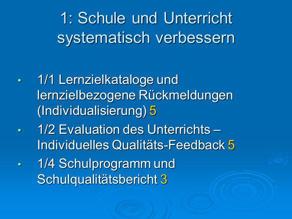 1: Schule und Unterricht systematisch verbessern 1/1 Lernzielkataloge und lernzielbezogene Rückmeldungen (Individualisierung) 5 1/1 Lernzielkataloge und lernzielbezogene Rückmeldungen (Individualisierung) 5 1/2 Evaluation des Unterrichts – Individuelles Qualitäts-Feedback 5 1/2 Evaluation des Unterrichts – Individuelles Qualitäts-Feedback 5 1/4 Schulprogramm und Schulqualitätsbericht 3 1/4 Schulprogramm und Schulqualitätsbericht 3