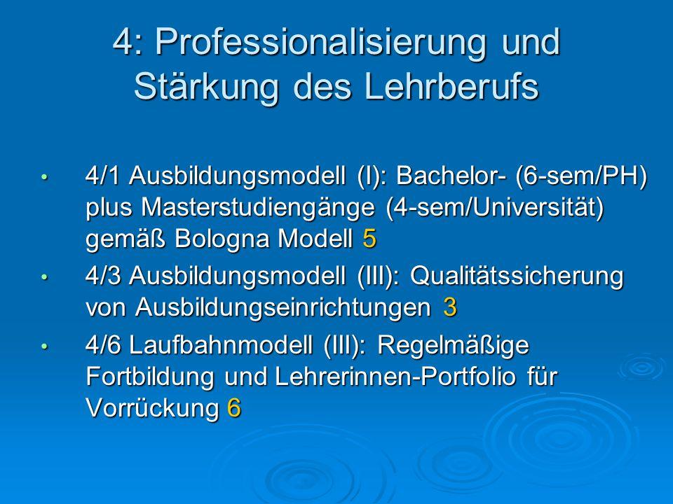 4: Professionalisierung und Stärkung des Lehrberufs 4/1 Ausbildungsmodell (I): Bachelor- (6-sem/PH) plus Masterstudiengänge (4-sem/Universität) gemäß Bologna Modell 5 4/1 Ausbildungsmodell (I): Bachelor- (6-sem/PH) plus Masterstudiengänge (4-sem/Universität) gemäß Bologna Modell 5 4/3 Ausbildungsmodell (III): Qualitätssicherung von Ausbildungseinrichtungen 3 4/3 Ausbildungsmodell (III): Qualitätssicherung von Ausbildungseinrichtungen 3 4/6 Laufbahnmodell (III): Regelmäßige Fortbildung und Lehrerinnen-Portfolio für Vorrückung 6 4/6 Laufbahnmodell (III): Regelmäßige Fortbildung und Lehrerinnen-Portfolio für Vorrückung 6
