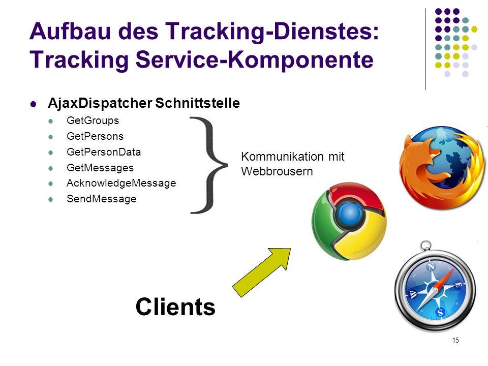 15 Aufbau des Tracking-Dienstes: Tracking Service-Komponente AjaxDispatcher Schnittstelle GetGroups GetPersons GetPersonData GetMessages AcknowledgeMessage SendMessage Clients Kommunikation mit Webbrousern