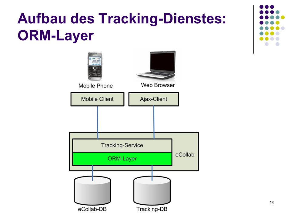 16 Aufbau des Tracking-Dienstes: ORM-Layer