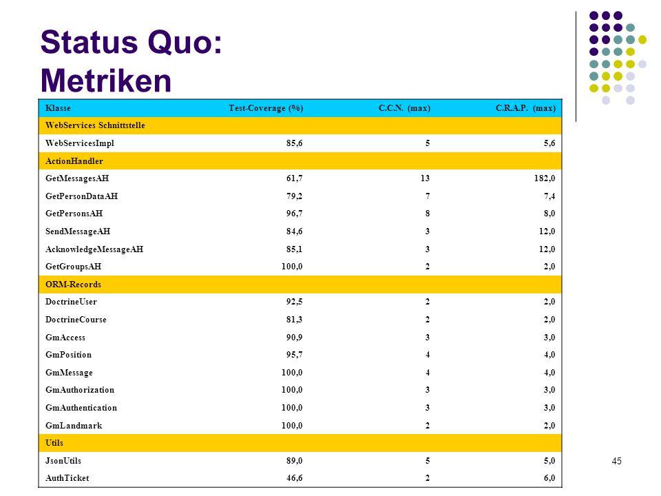 45 Status Quo: Metriken KlasseTest-Coverage (%)C.C.N. (max)C.R.A.P. (max) WebServices Schnittstelle WebServicesImpl85,655,6 ActionHandler GetMessagesA