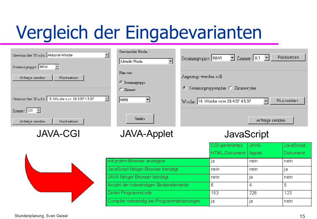Stundenplanung, Sven Geisel 15 Vergleich der Eingabevarianten JAVA-CGIJAVA-Applet JavaScript