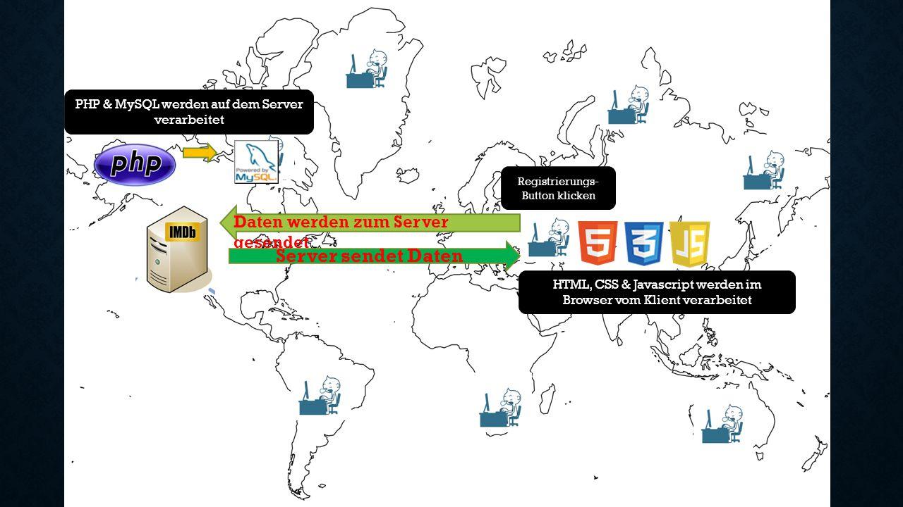 Daten werden zum Server gesendet Server sendet Daten Registrierungs- Button klicken HTML, CSS & Javascript werden im Browser vom Klient verarbeitet PH