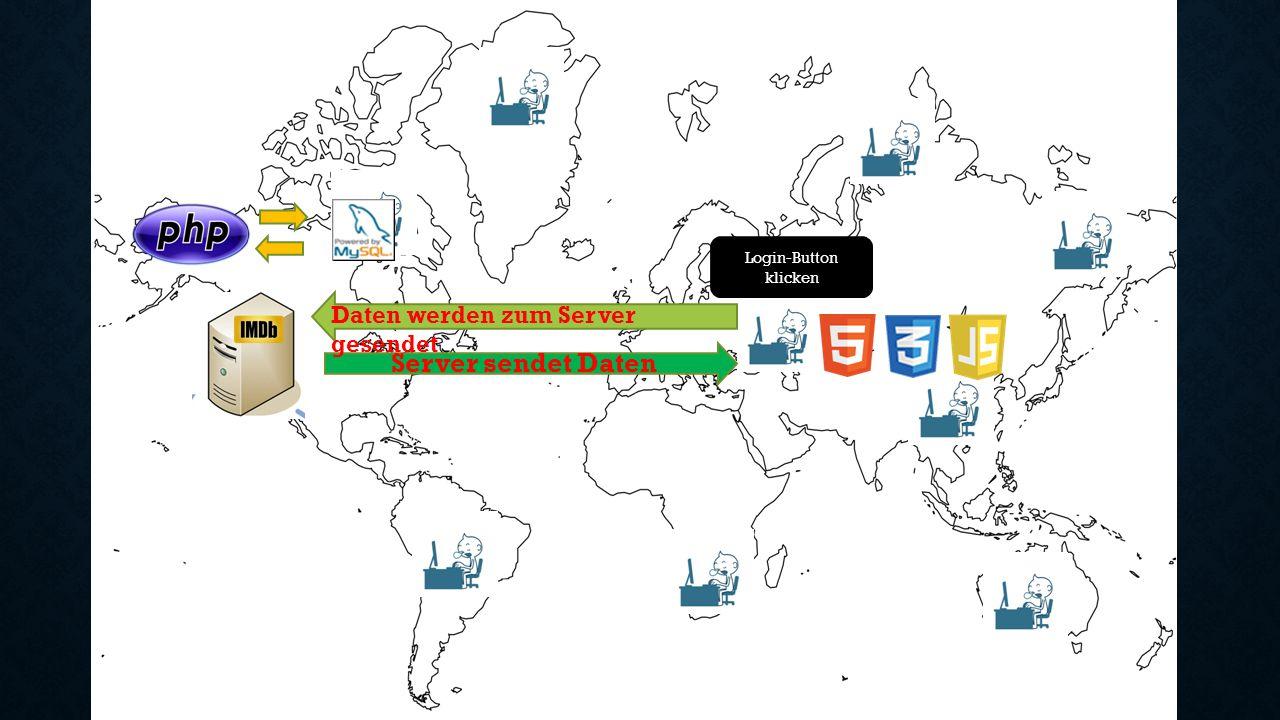Login-Button klicken Daten werden zum Server gesendet Server sendet Daten