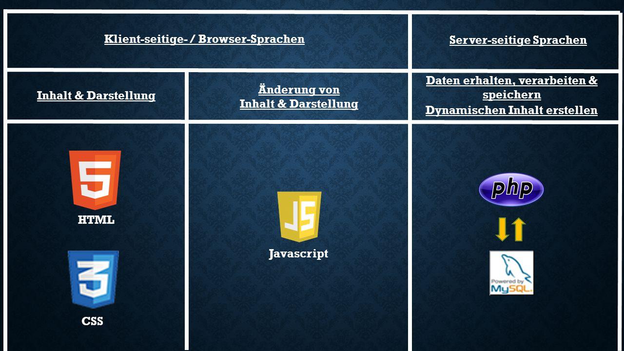 Inhalt & Darstellung Javascript HTML CSS Daten erhalten, verarbeiten & speichern Dynamischen Inhalt erstellen Änderung von Inhalt & Darstellung Server