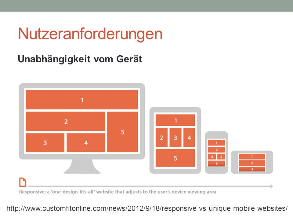 Nutzeranforderungen http://www.customfitonline.com/news/2012/9/18/responsive-vs-unique-mobile-websites/ Unabhängigkeit vom Gerät