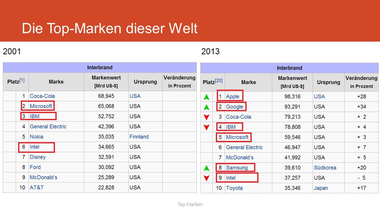 Die Top-Marken dieser Welt Top-Marken
