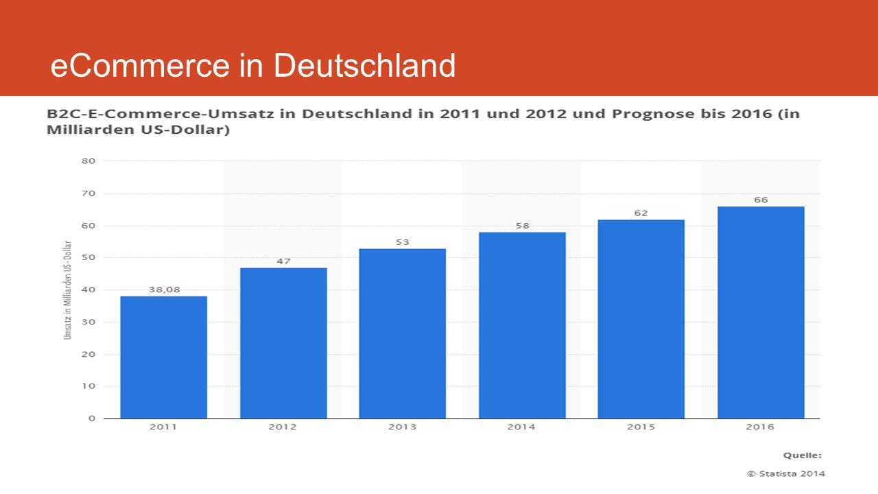 eCommerce in Deutschland Backlinks und Ranking