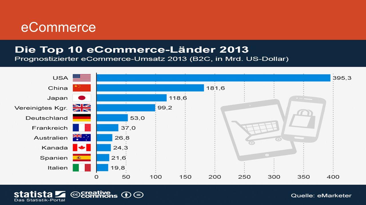 eCommerce Backlinks und Ranking