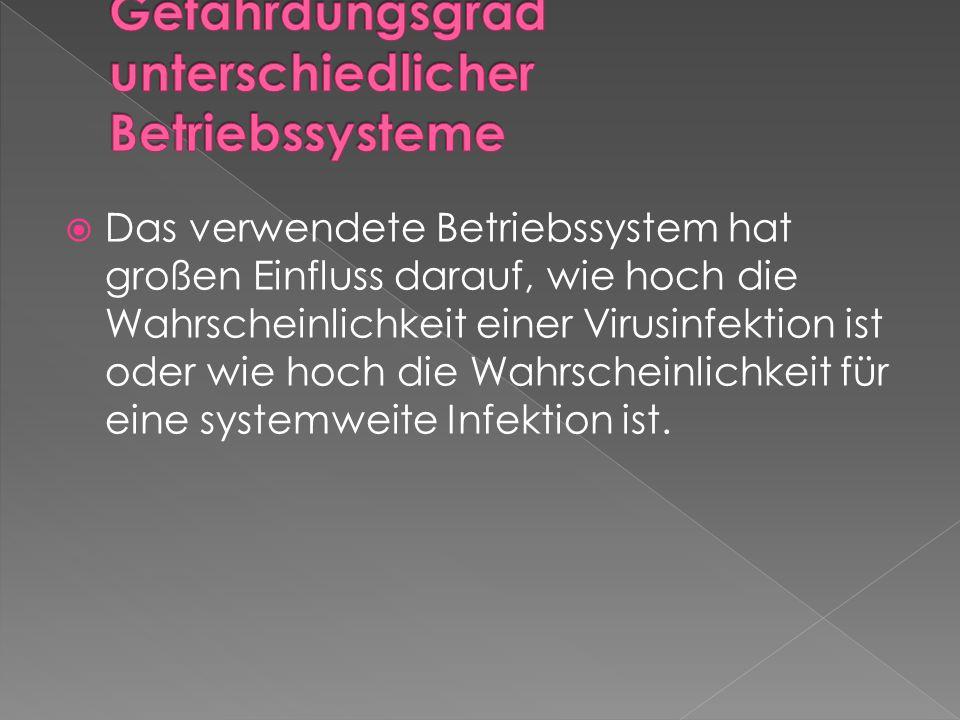  Das verwendete Betriebssystem hat großen Einfluss darauf, wie hoch die Wahrscheinlichkeit einer Virusinfektion ist oder wie hoch die Wahrscheinlichkeit für eine systemweite Infektion ist.