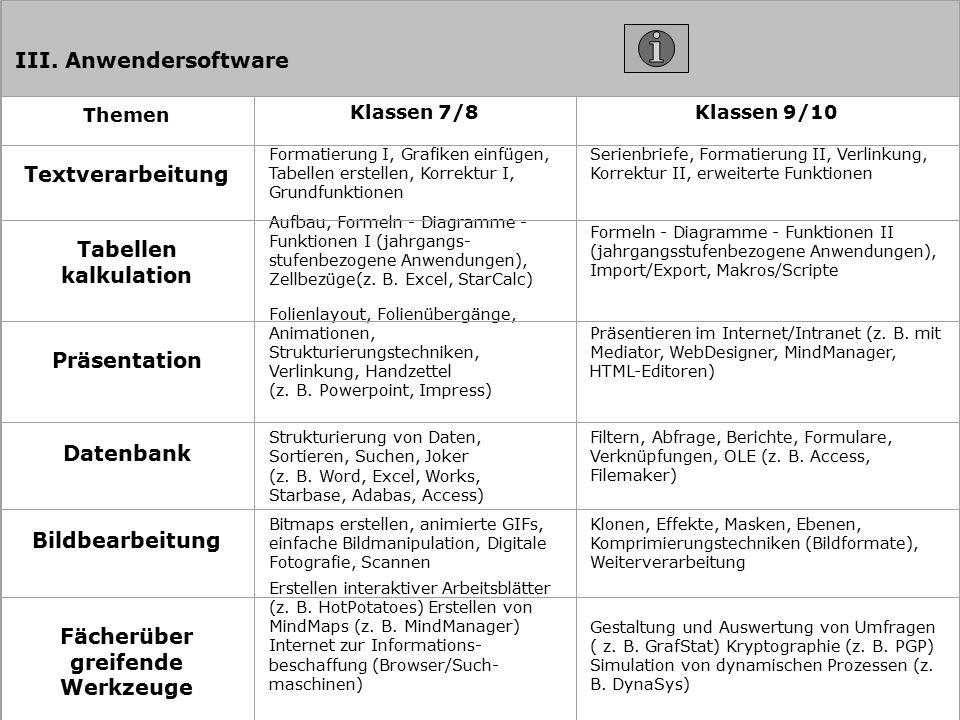 III. Anwendersoftware Themen Klassen 7/8Klassen 9/10 Textverarbeitung Formatierung I, Grafiken einfügen, Tabellen erstellen, Korrektur I, Grundfunktio