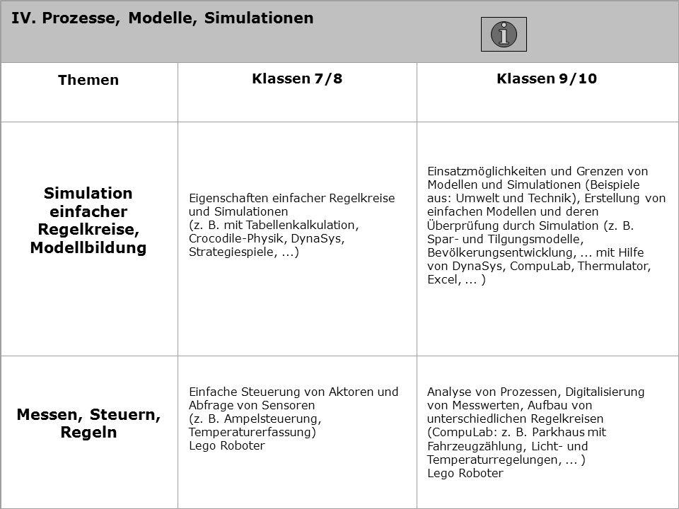 IV. Prozesse, Modelle, Simulationen Themen Klassen 7/8Klassen 9/10 Simulation einfacher Regelkreise, Modellbildung Eigenschaften einfacher Regelkreise