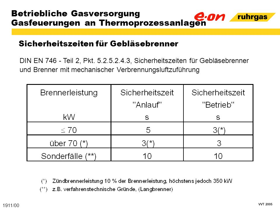 VVT 2005 Betriebliche Gasversorgung Gasfeuerungen an Thermoprozessanlagen Sicherheitszeiten für Gebläsebrenner 1911/00 DIN EN 746 - Teil 2, Pkt. 5.2.5