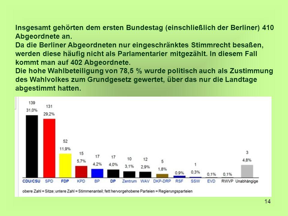 14 Insgesamt gehörten dem ersten Bundestag (einschließlich der Berliner) 410 Abgeordnete an. Da die Berliner Abgeordneten nur eingeschränktes Stimmrec
