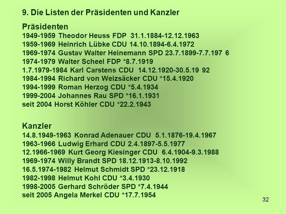 32 9. Die Listen der Präsidenten und Kanzler Präsidenten 1949-1959 Theodor Heuss FDP 31.1.1884-12.12.1963 1959-1969 Heinrich Lübke CDU 14.10.1894-6.4.