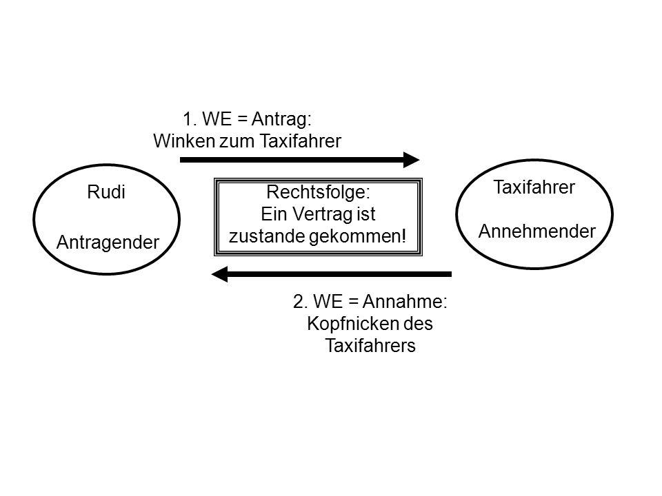 Rudi Taxifahrer 1. WE = Antrag: Winken zum Taxifahrer 2. WE = Annahme: Kopfnicken des Taxifahrers Rechtsfolge: Ein Vertrag ist zustande gekommen! Antr