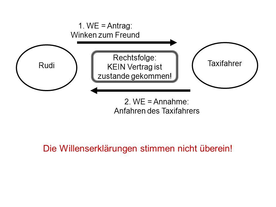 Rudi Taxifahrer 1. WE = Antrag: Winken zum Freund 2. WE = Annahme: Anfahren des Taxifahrers Rechtsfolge: KEIN Vertrag ist zustande gekommen! Die Wille