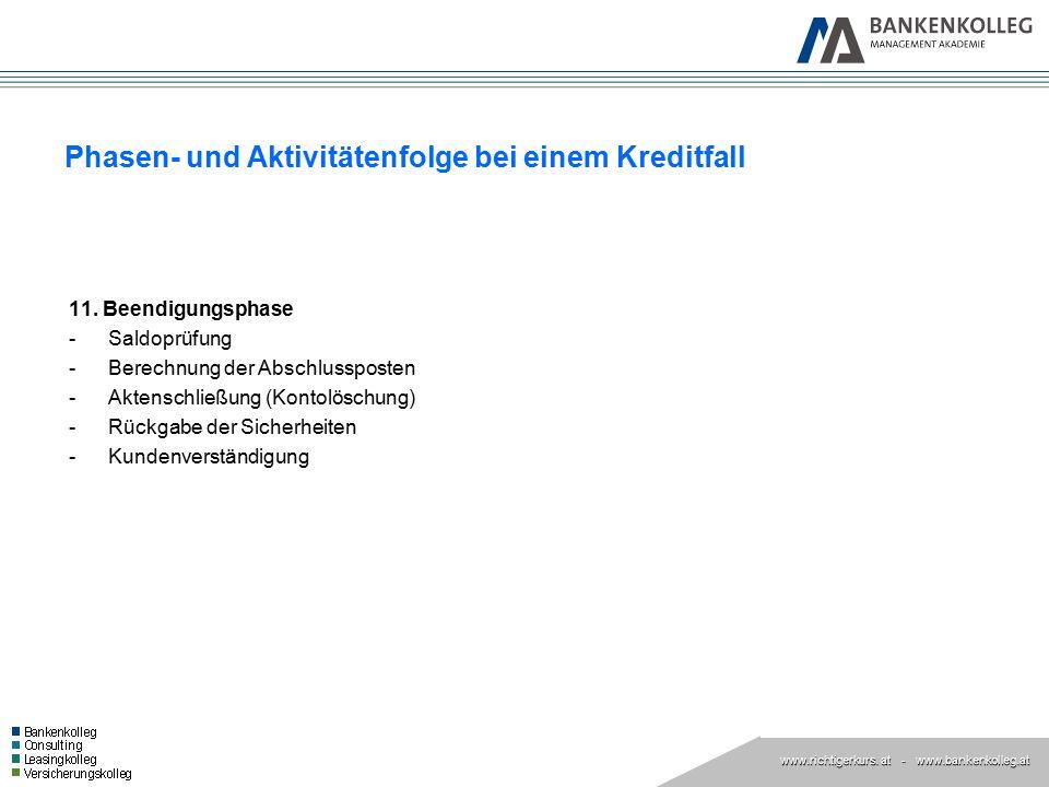 www.richtigerkurs. at www.richtigerkurs. at - www.bankenkolleg.at Phasen- und Aktivitätenfolge bei einem Kreditfall 11. Beendigungsphase -Saldoprüfung