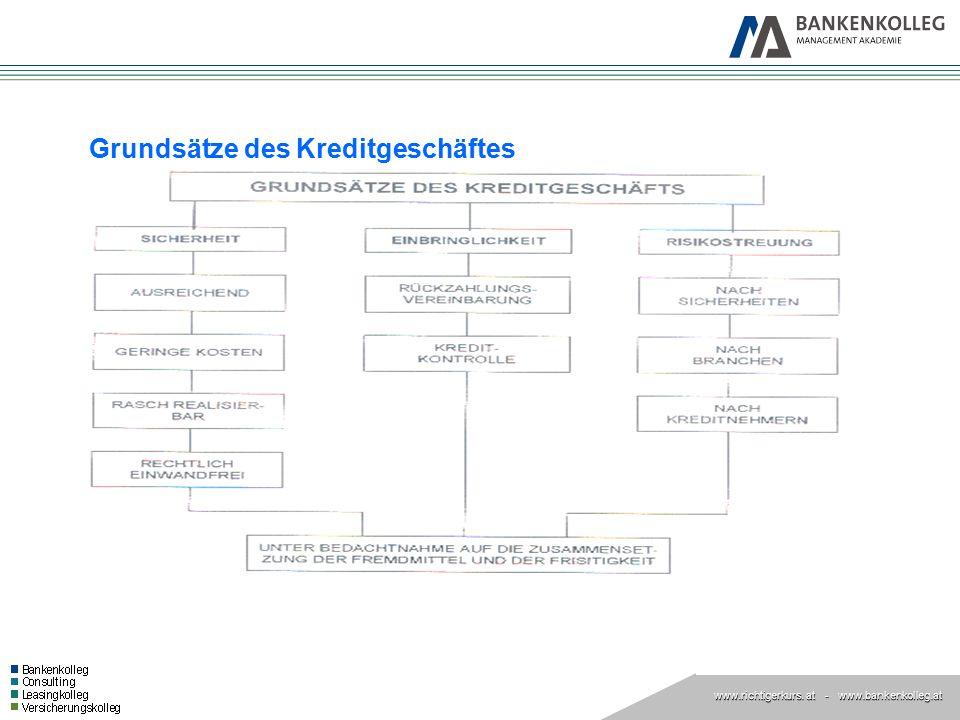 www.richtigerkurs. at www.richtigerkurs. at - www.bankenkolleg.at Grundsätze des Kreditgeschäftes