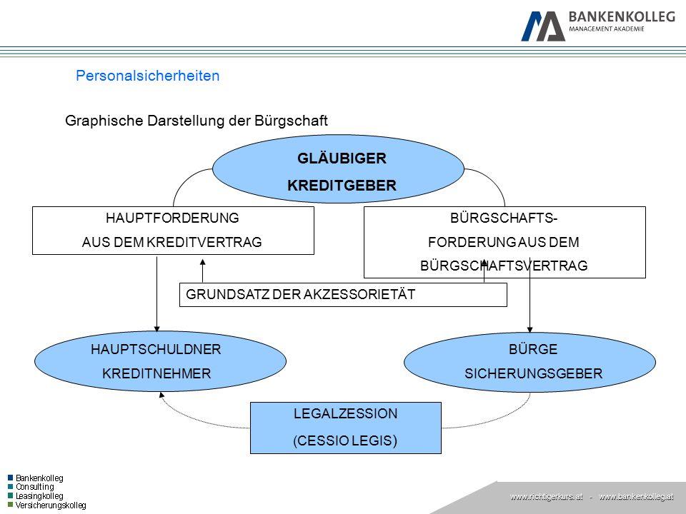 www.richtigerkurs. at www.richtigerkurs. at - www.bankenkolleg.at Personalsicherheiten GLÄUBIGER KREDITGEBER HAUPTSCHULDNER KREDITNEHMER BÜRGE SICHERU