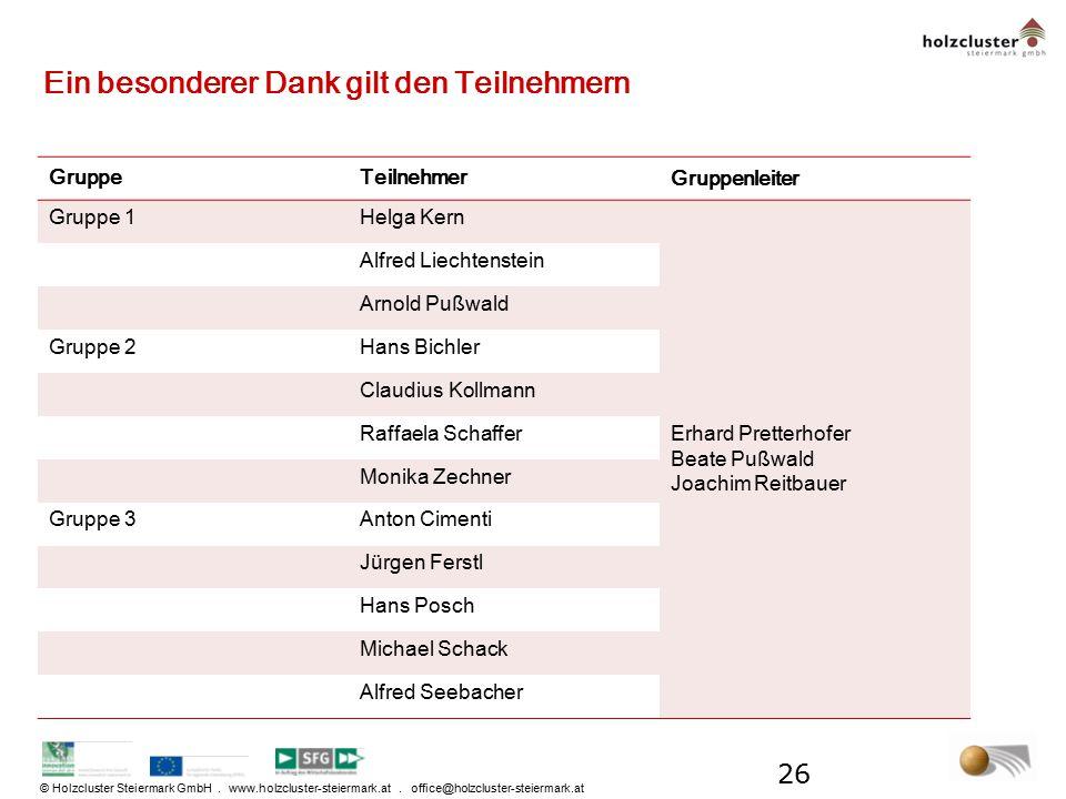 © Holzcluster Steiermark GmbH. www.holzcluster-steiermark.at. office@holzcluster-steiermark.at Ein besonderer Dank gilt den Teilnehmern GruppeTeilnehm
