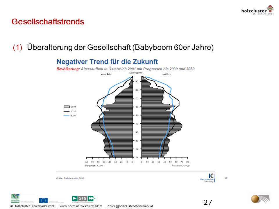 © Holzcluster Steiermark GmbH. www.holzcluster-steiermark.at. office@holzcluster-steiermark.at Gesellschaftstrends (1)Überalterung der Gesellschaft (B