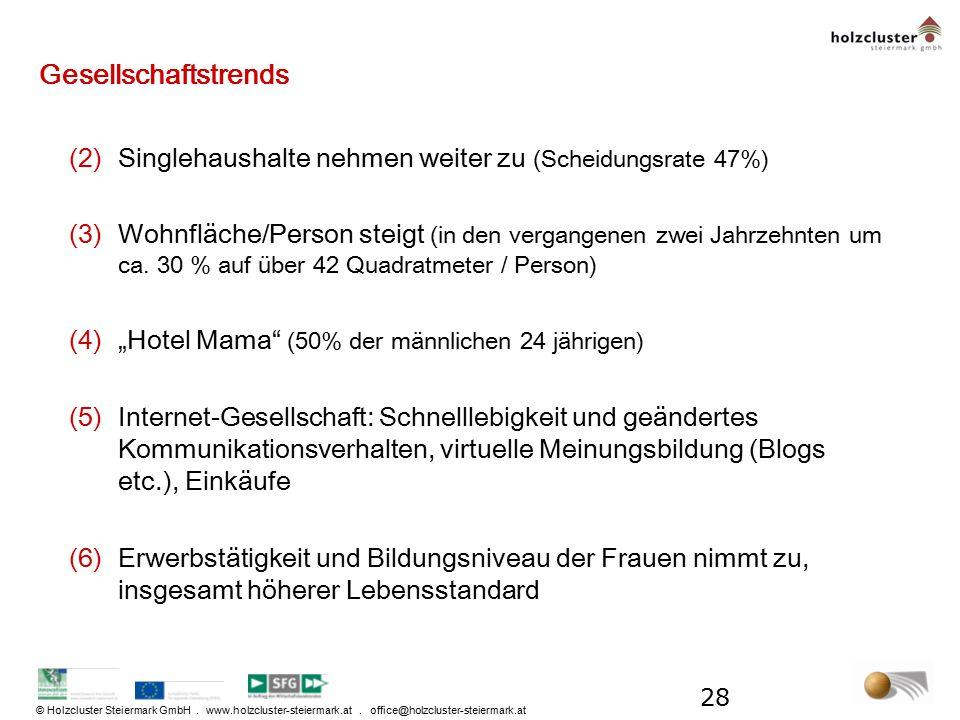 © Holzcluster Steiermark GmbH. www.holzcluster-steiermark.at. office@holzcluster-steiermark.at Gesellschaftstrends (2)Singlehaushalte nehmen weiter zu