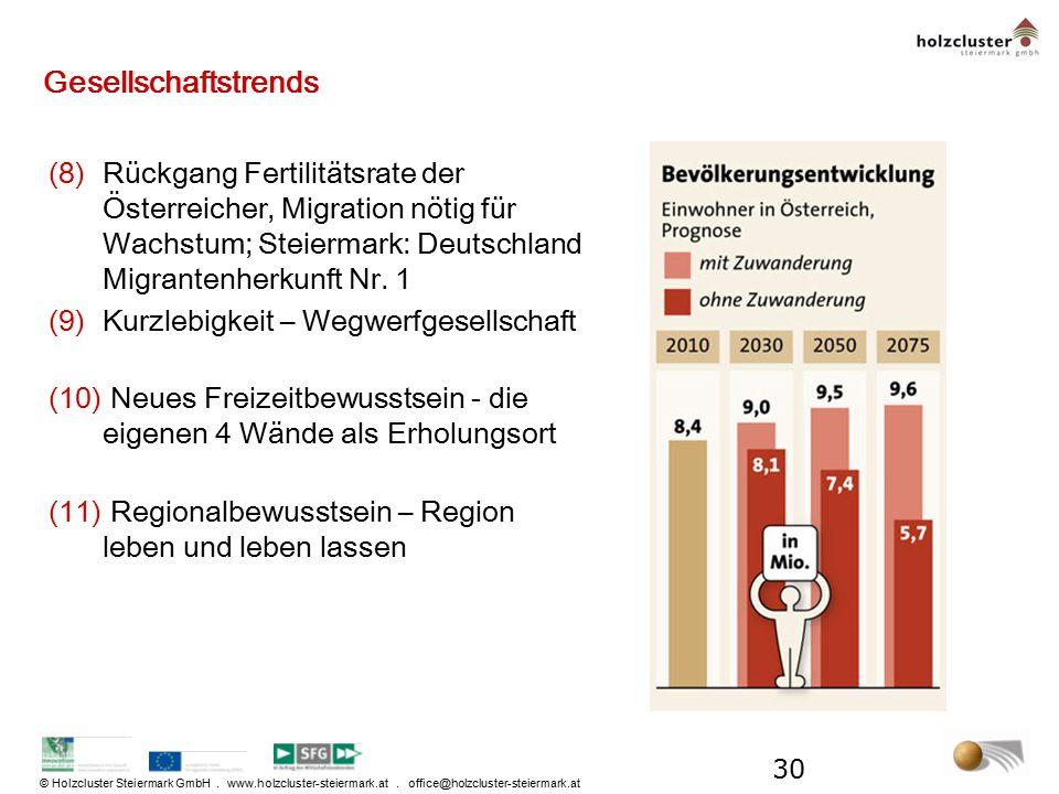 © Holzcluster Steiermark GmbH. www.holzcluster-steiermark.at. office@holzcluster-steiermark.at Gesellschaftstrends (8)Rückgang Fertilitätsrate der Öst