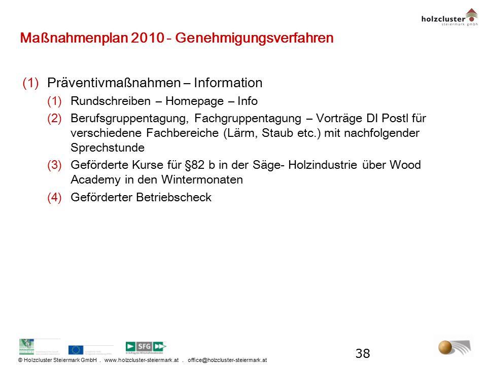 © Holzcluster Steiermark GmbH. www.holzcluster-steiermark.at. office@holzcluster-steiermark.at Maßnahmenplan 2010 - Genehmigungsverfahren (1)Präventiv