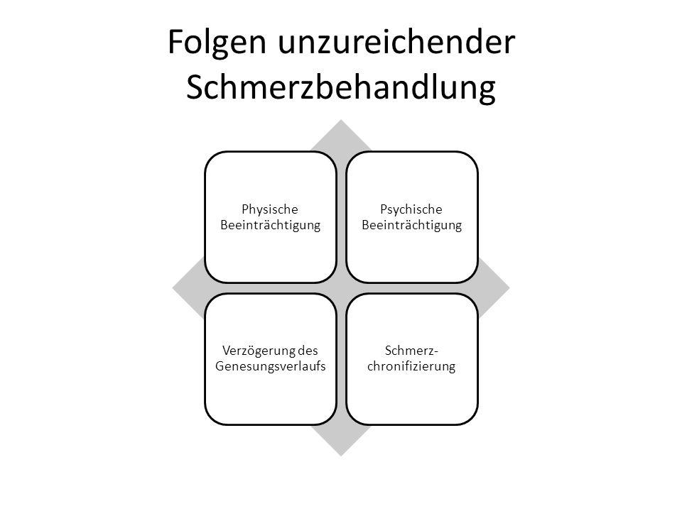 Anamnese Ausführliche, sorgfältige Schmerzanamnese 6 W- Fragen: Wo… befindet sich der Schmerz.