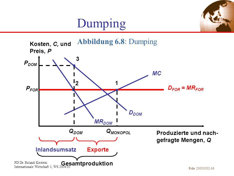 PD Dr. Roland Kirstein: Internationale Wirtschaft 1, WS 2004/05 Folie 20050202-16 Abbildung 6.8: Dumping Dumping ExporteInlandsumsatz Kosten, C, und P