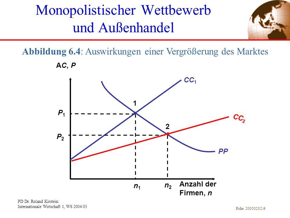 PD Dr. Roland Kirstein: Internationale Wirtschaft 1, WS 2004/05 Folie 20050202-9 Abbildung 6.4: Auswirkungen einer Vergrößerung des Marktes AC, P Anza