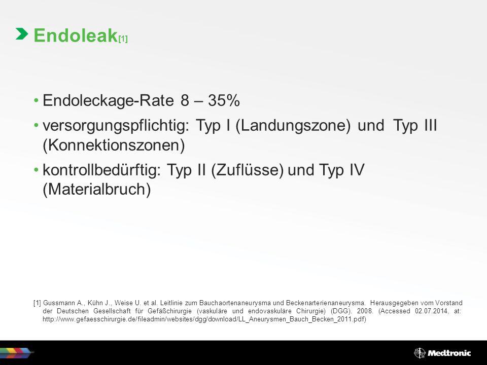 Endoleak [1] Endoleckage-Rate 8 – 35% versorgungspflichtig: Typ I (Landungszone) und Typ III (Konnektionszonen) kontrollbedürftig: Typ II (Zuflüsse) und Typ IV (Materialbruch) [1] Gussmann A., Kühn J., Weise U.