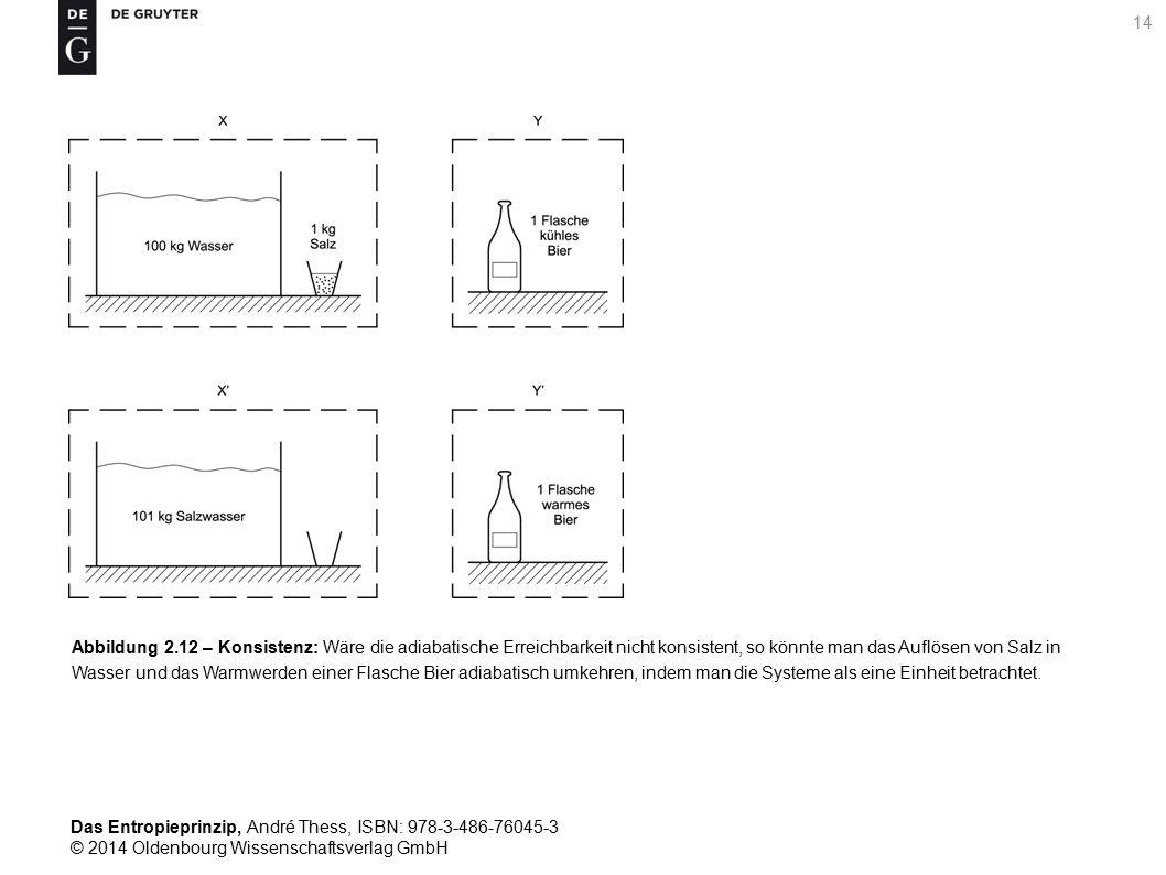 Das Entropieprinzip, André Thess, ISBN: 978-3-486-76045-3 © 2014 Oldenbourg Wissenschaftsverlag GmbH 15 Abbildung 2.13 – Stabilität: Wäre die adiabatische Erreichbarkeit nicht stabil, so wu ̈ rde die Brennbarkeit von Kohle nicht eine Eigenschaft des Systems Kohlenstoff-Sauerstoff sein, sondern von der zufälligen Verfu ̈ gbarkeit eines Zu ̈ ndstoffes abhängen.