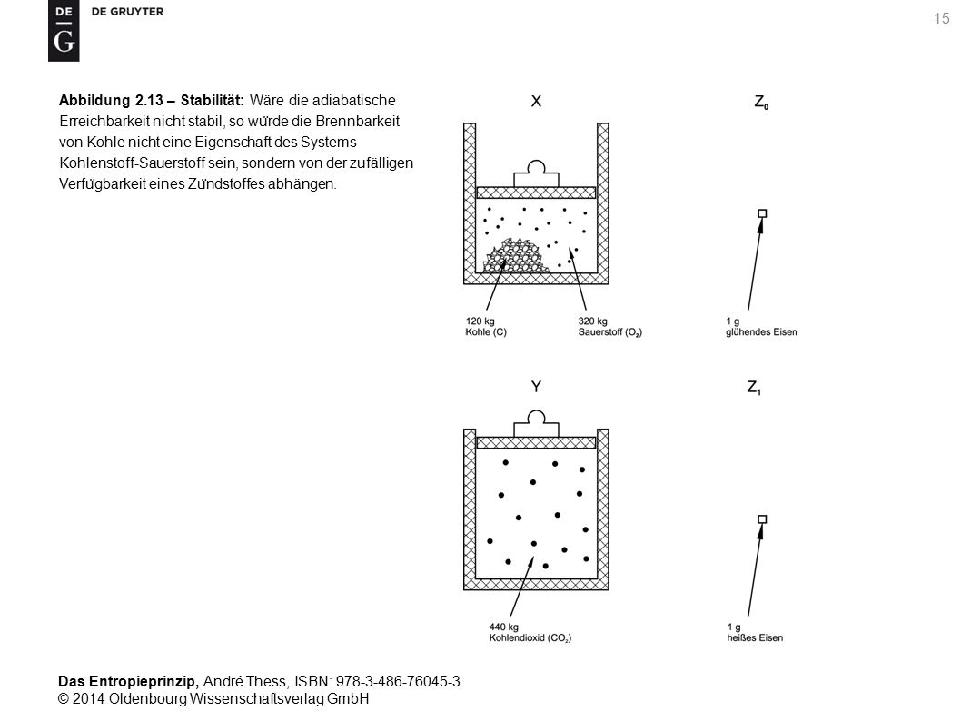 Das Entropieprinzip, André Thess, ISBN: 978-3-486-76045-3 © 2014 Oldenbourg Wissenschaftsverlag GmbH 16 Abbildung 2.14 – Konvexe Kombinierbarkeit: (a) Darstellung der konvexen Kombination der beiden in (b) abgebildeten Zustände X und Y von 1 kg Wasser.
