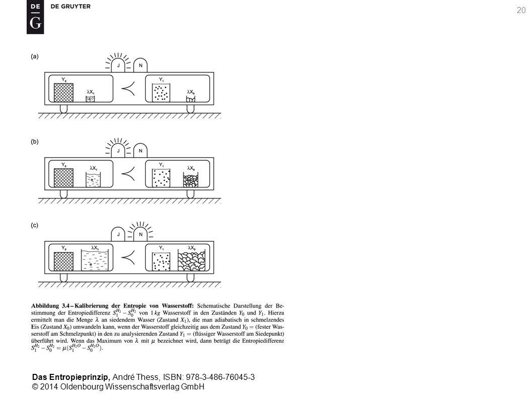 Das Entropieprinzip, André Thess, ISBN: 978-3-486-76045-3 © 2014 Oldenbourg Wissenschaftsverlag GmbH 21 Abbildung 3.5 – Kalibrierungsprozess im Zustandsraum: Anfangs- und Endzustand eines aus Wasserstoff und Wasser bestehenden Systems, wenn es aus einem der in Abbildung 3.4a oder b (linker Analyseschacht) dargestellten Anfangszustände in den jeweils im rechten Analyseschacht gezeigten Endzustand u ̈ berfu ̈ hrt wird.