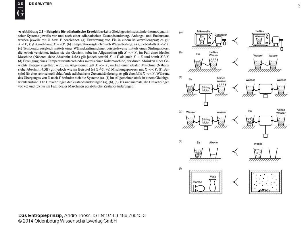 Das Entropieprinzip, André Thess, ISBN: 978-3-486-76045-3 © 2014 Oldenbourg Wissenschaftsverlag GmbH 4 Abbildung 2.2 – Adiabatische Erreichbarkeit bei einem Gas: Gleichgewichtszustände eines Gases in einem gut isolierten Behälter vor [(a), (c)] sowie nach [(b), (d)] seiner Wechselwirkung mit einer Apparatur und einem Gewicht im Schwerefeld der Erde.