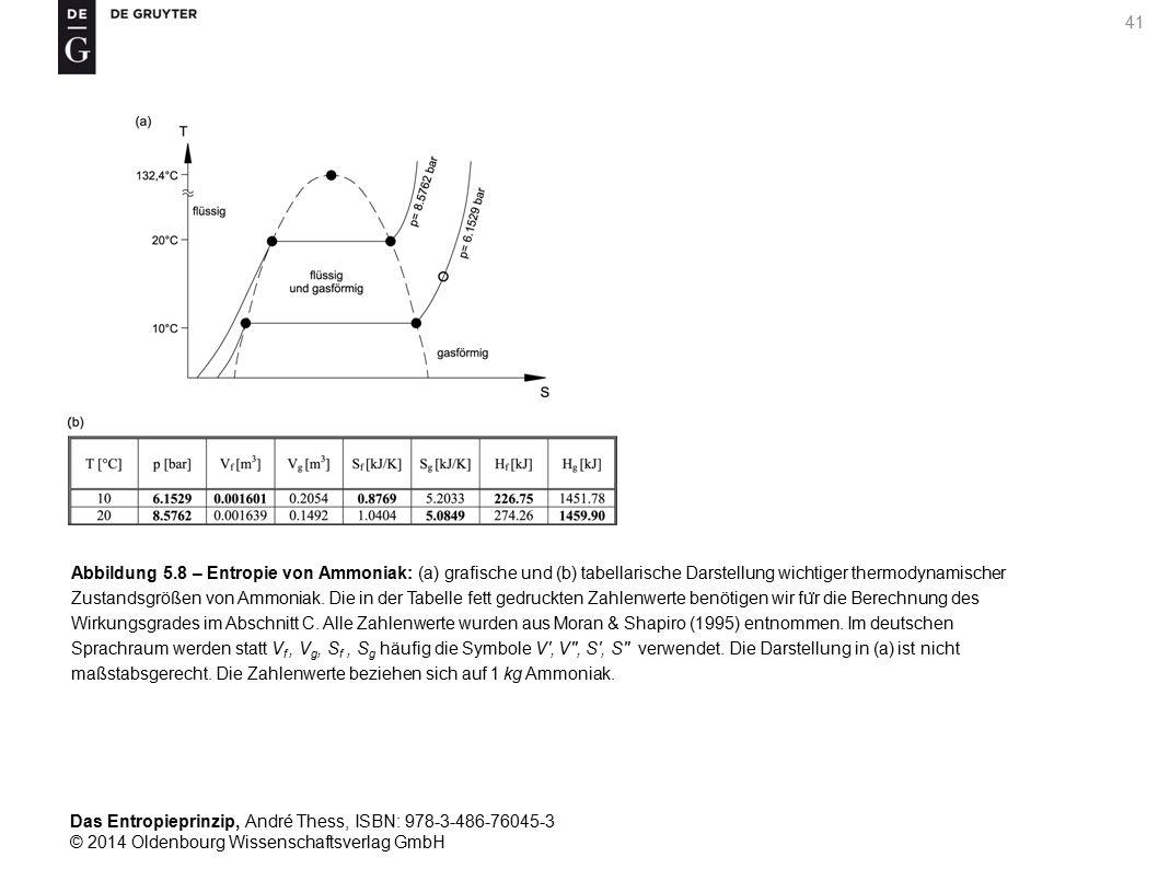 Das Entropieprinzip, André Thess, ISBN: 978-3-486-76045-3 © 2014 Oldenbourg Wissenschaftsverlag GmbH 42 Abbildung 5.9 – Rankine-Prozess: (a) Zustandsänderungen des thermodynamischen Arbeitsstoffes beim Durchlaufen eines Rankine-Prozesses, dargestellt im Entropie-Temperatur-Diagramm unter Verwendung der in Abbildung 5.7 eingefu ̈ hrten Nummerierung.