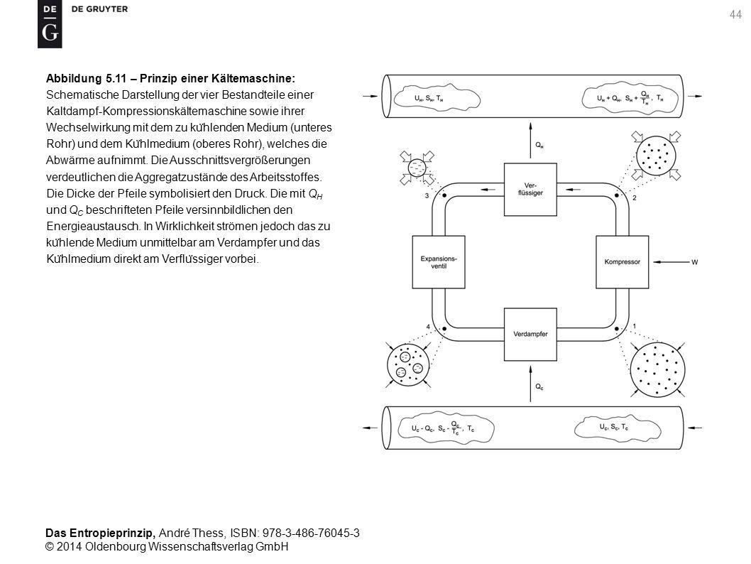 Das Entropieprinzip, André Thess, ISBN: 978-3-486-76045-3 © 2014 Oldenbourg Wissenschaftsverlag GmbH 45 Abbildung 5.12 – Entropie des Kältemittels R134a: (a) grafische Darstellung, (b) tabellarische Darstellung im Zweiphasengebiet, (c) tabellarische Darstellung im Einphasengebiet.
