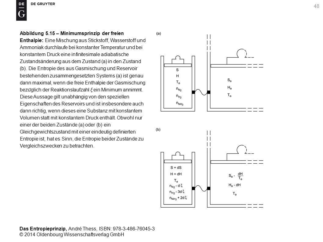 Das Entropieprinzip, André Thess, ISBN: 978-3-486-76045-3 © 2014 Oldenbourg Wissenschaftsverlag GmbH 49 Abbildung 5.16 – Mischungsentropie zweier idealer Gase: Die Mischungsentropie Σ(n A, n B ) ist mit einem Gebirge vergleichbar, dessen Höhenlinien Σ 1 < Σ 2 < Σ 3 konvex sind, von Su ̈ dwest nach Nordost ansteigen und bezu ̈ glich der gestrichelten Linie n A = n B symmetrisch verlaufen.