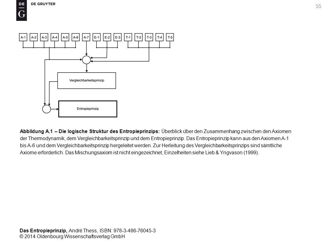 Das Entropieprinzip, André Thess, ISBN: 978-3-486-76045-3 © 2014 Oldenbourg Wissenschaftsverlag GmbH 56 Abbildung B.1 – Irreversible und reversible Wärmeu ̈ bertragung: Wird die Energie Q H aus einem Reservoir mit der Temperatur T H entnommen und zur Verdampfung einer Flu ̈ ssigkeit bei der Temperatur T verwendet, so handelt es sich im Allgemeinen um einen irreversiblen Prozess.