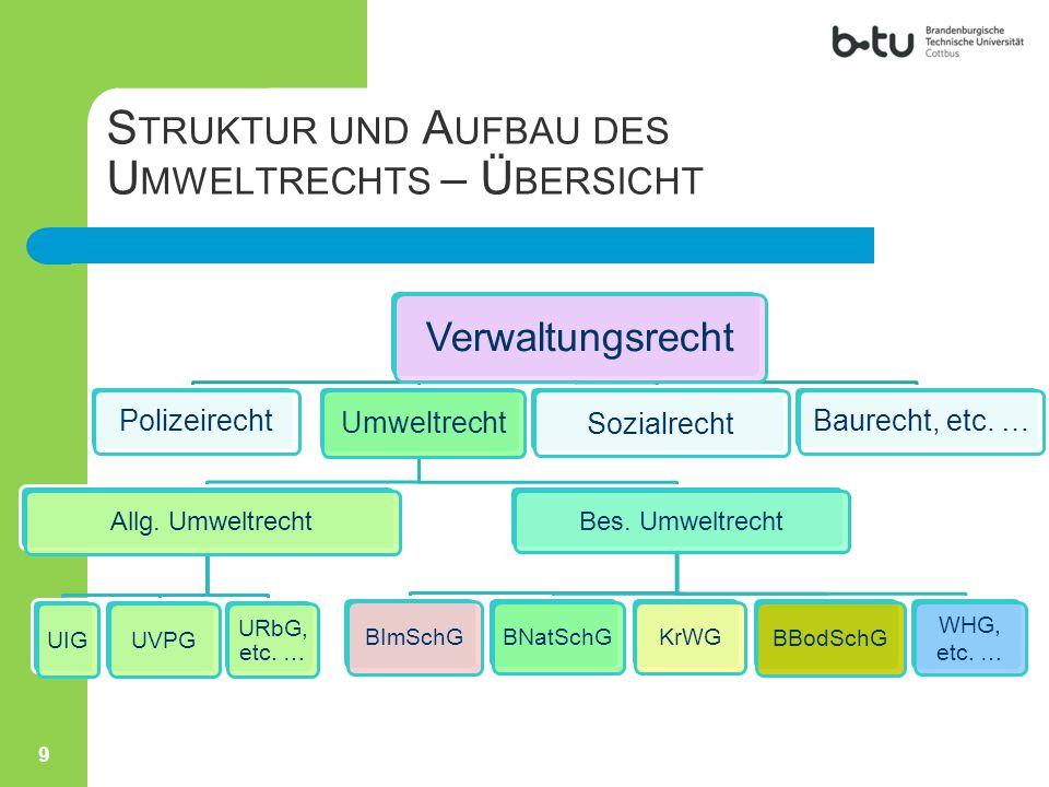K.U MWELTHAFTUNGSRECHT III. Umwelthaftungsgesetz  Umwelthaftungsgesetz v.
