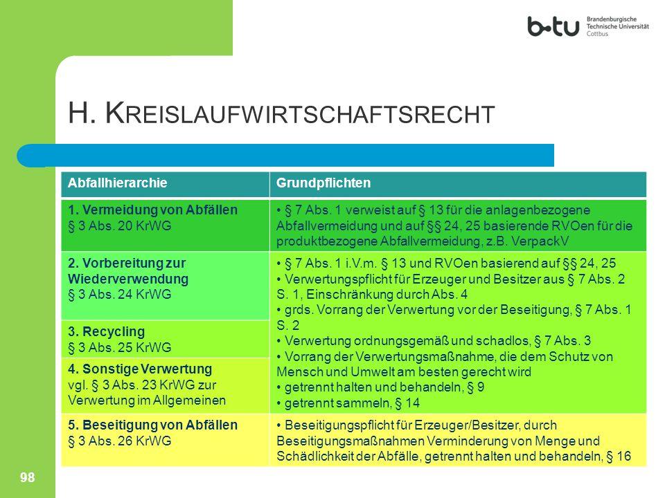 H. K REISLAUFWIRTSCHAFTSRECHT AbfallhierarchieGrundpflichten 1. Vermeidung von Abfällen § 3 Abs. 20 KrWG § 7 Abs. 1 verweist auf § 13 für die anlagenb