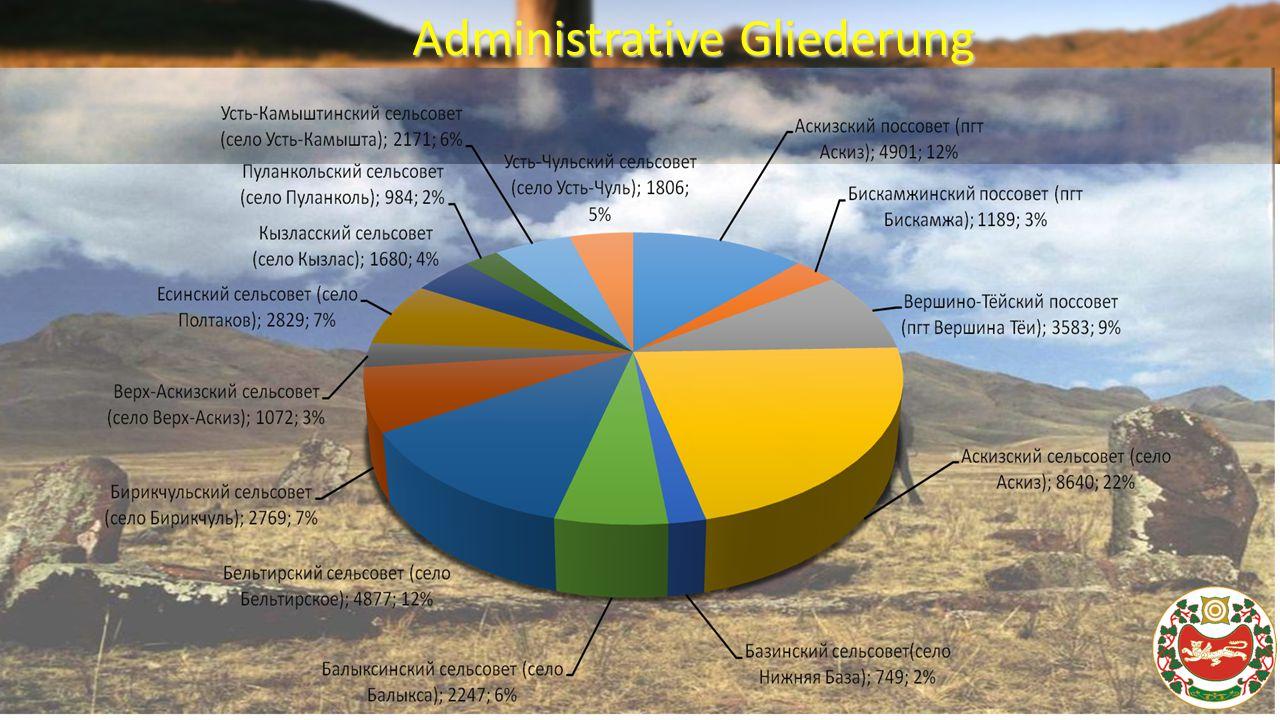 3 Administrative Gliederung