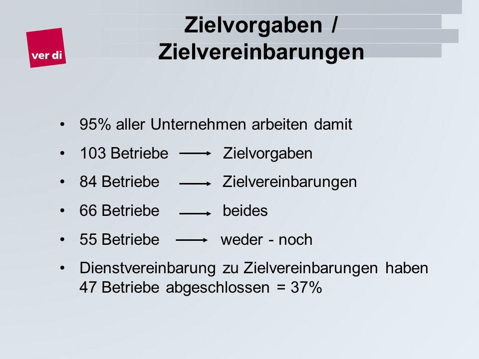 Zielvorgaben / Zielvereinbarungen 95% aller Unternehmen arbeiten damit 103 Betriebe Zielvorgaben 84 Betriebe Zielvereinbarungen 66 Betriebe beides 55 Betriebe weder - noch Dienstvereinbarung zu Zielvereinbarungen haben 47 Betriebe abgeschlossen = 37%