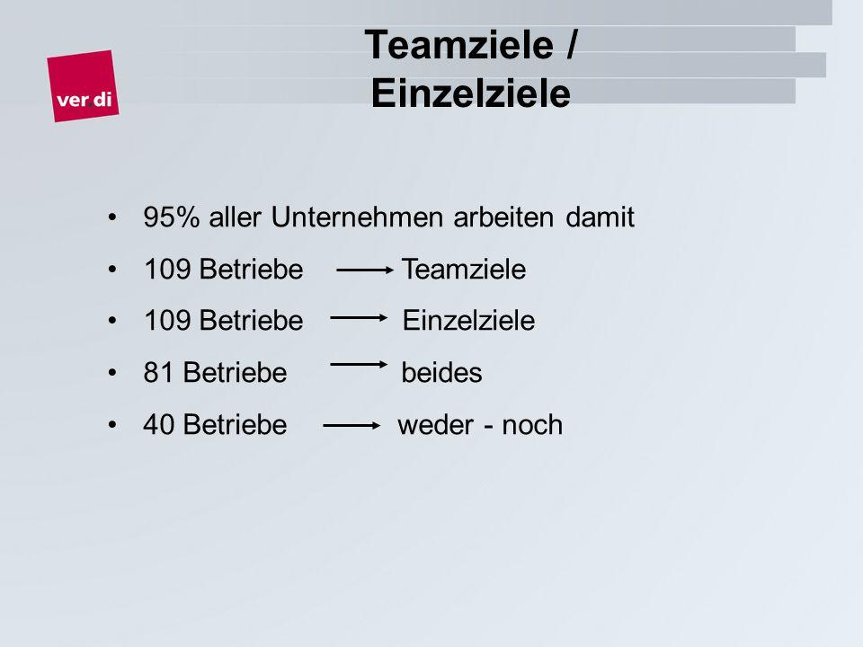 Teamziele / Einzelziele 95% aller Unternehmen arbeiten damit 109 Betriebe Teamziele 109 Betriebe Einzelziele 81 Betriebe beides 40 Betriebe weder - noch