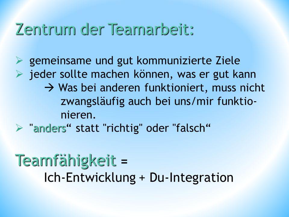 ZentrumderTeamarbeit: Zentrum der Teamarbeit:  gemeinsame und gut kommunizierte Ziele  jeder sollte machen können, was er gut kann  Was bei anderen funktioniert, muss nicht zwangsläufig auch bei uns/mir funktio- nieren.