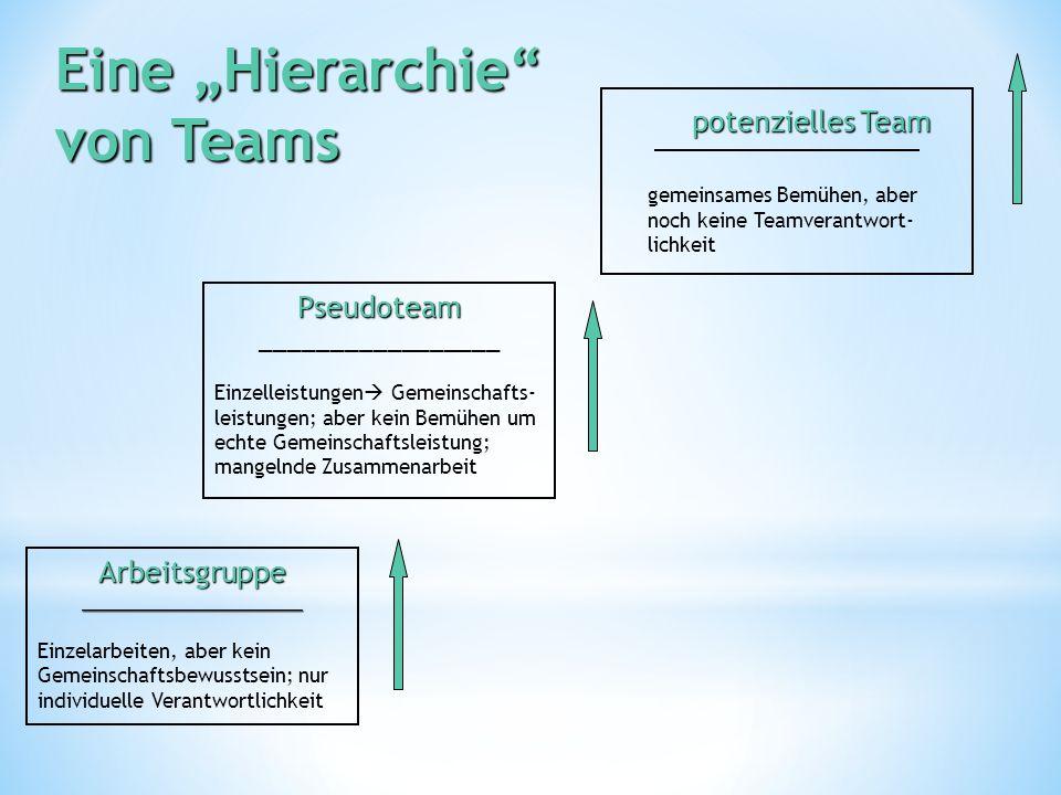 """Eine """"Hierarchie von Teams Arbeitsgruppe____________________ Einzelarbeiten, aber kein Gemeinschaftsbewusstsein; nur individuelle Verantwortlichkeit Pseudoteam Pseudoteam _________________ Einzelleistungen  Gemeinschafts- leistungen; aber kein Bemühen um echte Gemeinschaftsleistung; mangelnde Zusammenarbeit potenzielles Team gemeinsames Bemühen, aber noch keine Teamverantwort- lichkeit"""